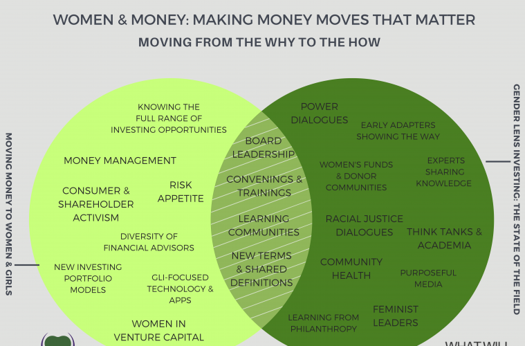Gender Lens Giving, Spending, and Investing Is a Cross